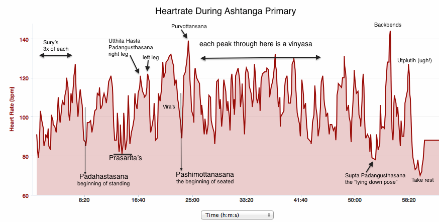 Heartrate during ashtanga primary